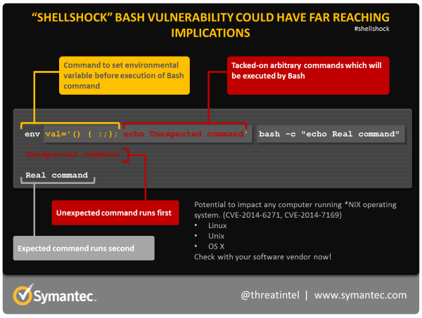 shellshock-commandd