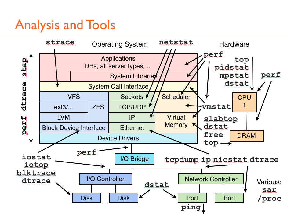 Linux_PT